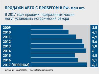 Идем на рекорд? (motorpage.ru)