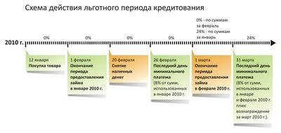 Льготным кредитам подняли планку («газета.ru»)