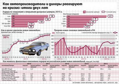 Почему сокращается выбор новых автомобилей в продаже («ведомости»)