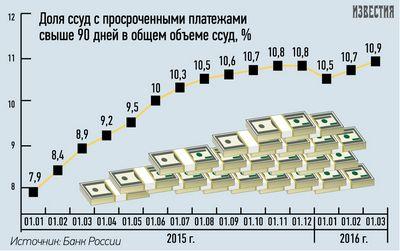 В россии оживляется розничное кредитование («известия»)